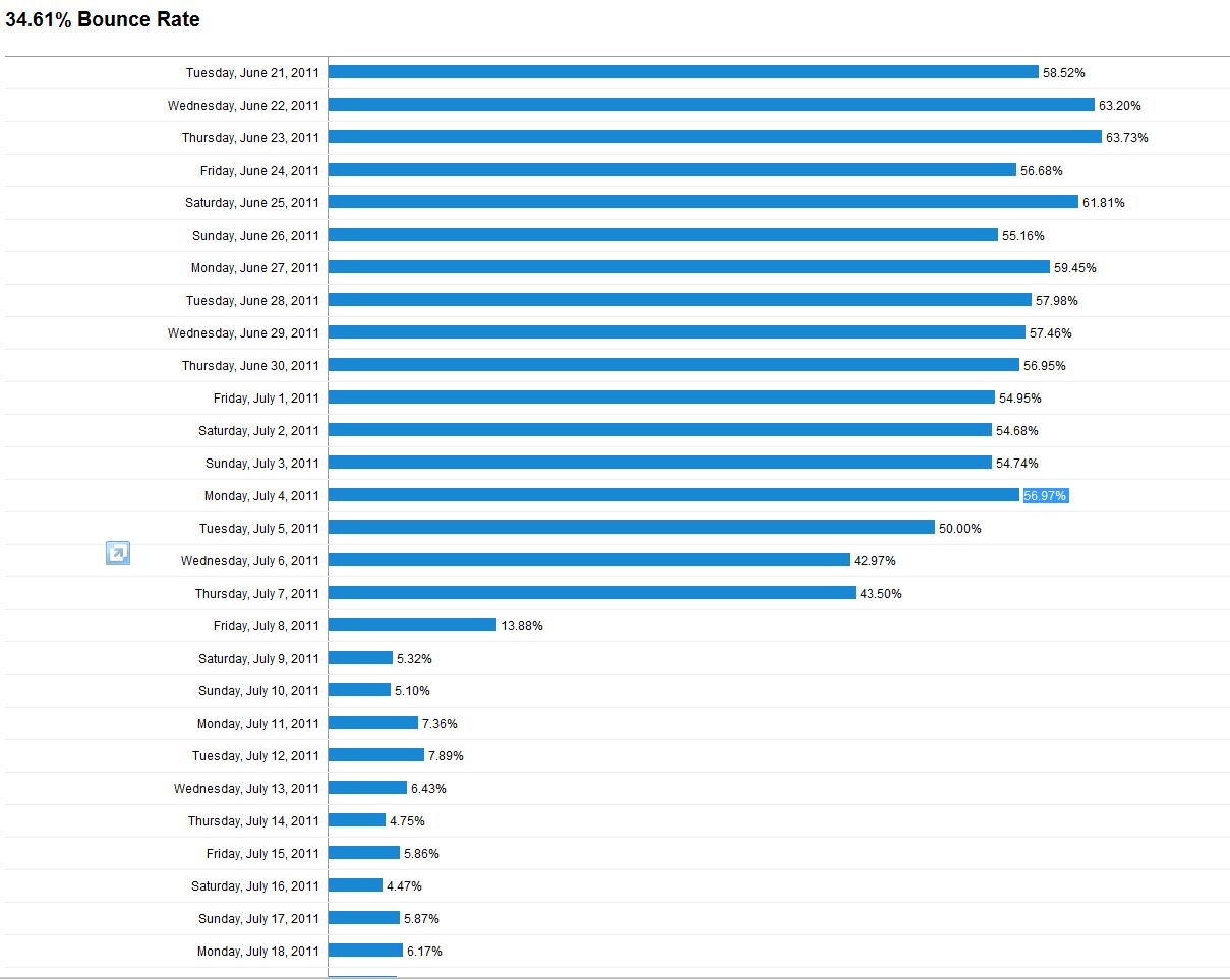 Daily Bounce Rate Stats - Web Design